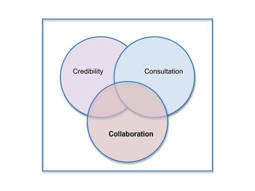 Collaboration triad